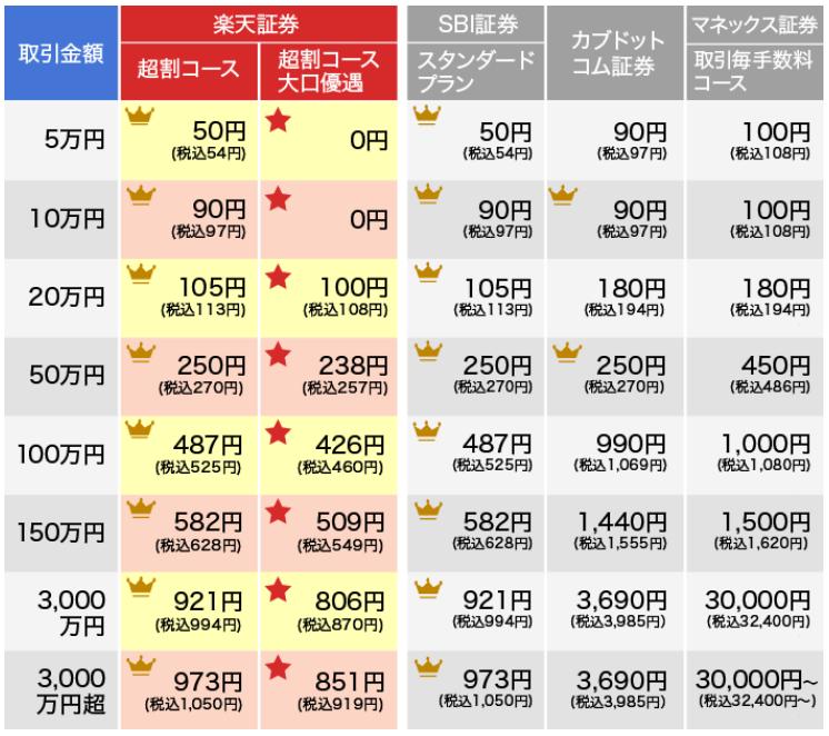 現物取引手数料のネット証券比較