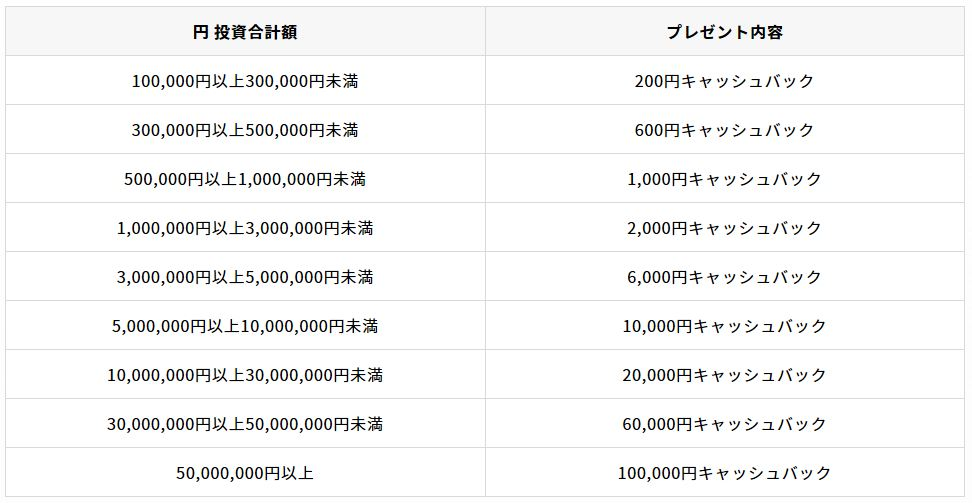 クラウドバンクの 累計応募金額600億円突破キャンペーン 特典①