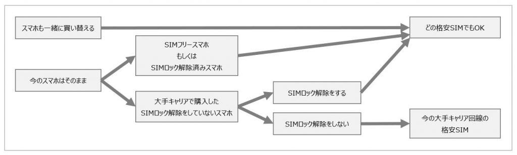 格安SIM選び方フローチャート