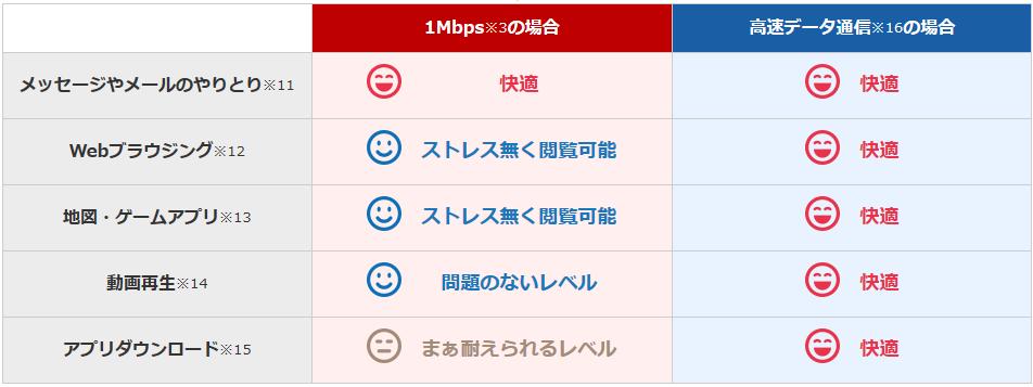 【参考】低速モード(1Mbps)でできること 出典:楽天モバイル