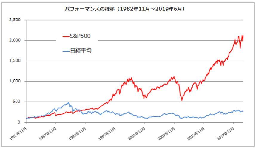 S&P500と日経平均のパフォーマンス比較(マネックス証券より引用)