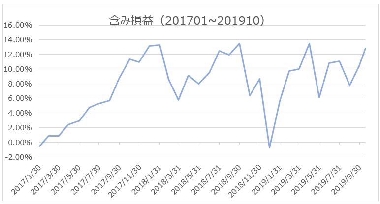 ウェルスナビ含み損益チャート(201701-201910)