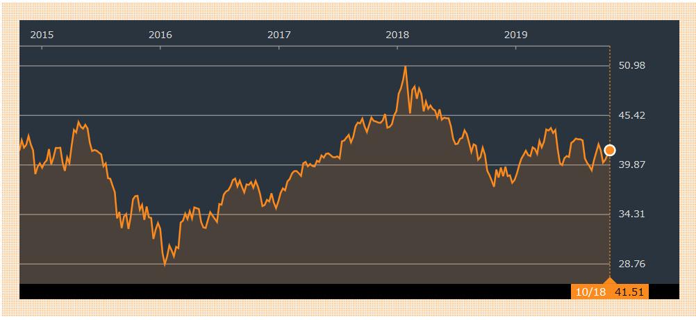 VWOの過去5年分のチャート
