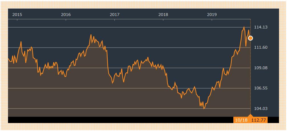 AGGの過去5年分のチャート