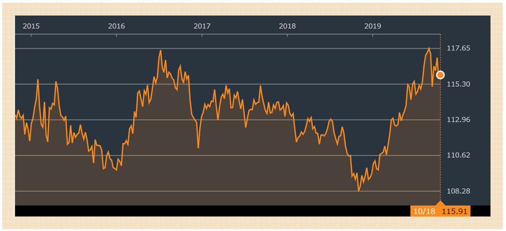 TIPの過去5年分のチャート