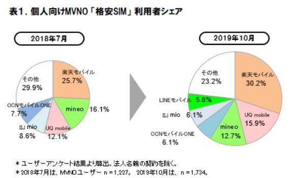 ICT総研レポート「2019年 MVNO格安SIMの市場動向調査」