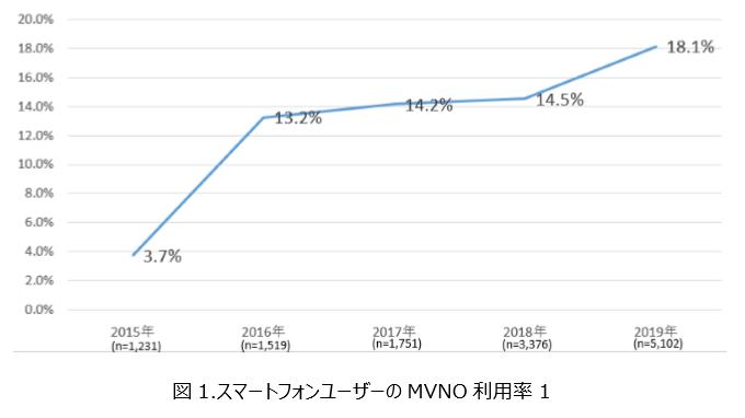 スマートフォンユーザーのMVNO利用率(モバイル社会研究所)