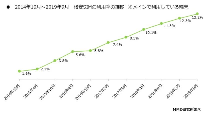 2014年~2019年格安SIMの利用率の推移(MMD研究所調べ)