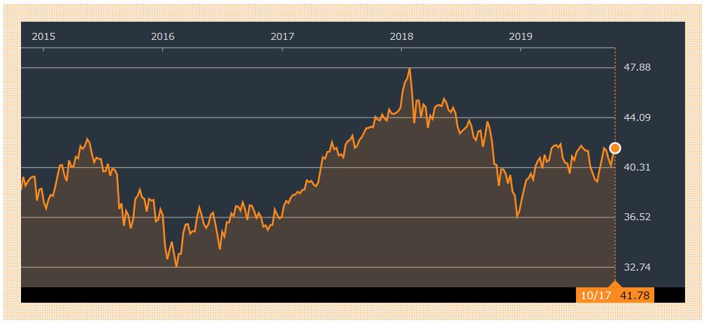 VEAの過去5年分のチャート