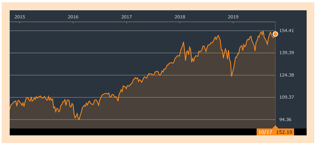 VTIの過去5年分のチャート