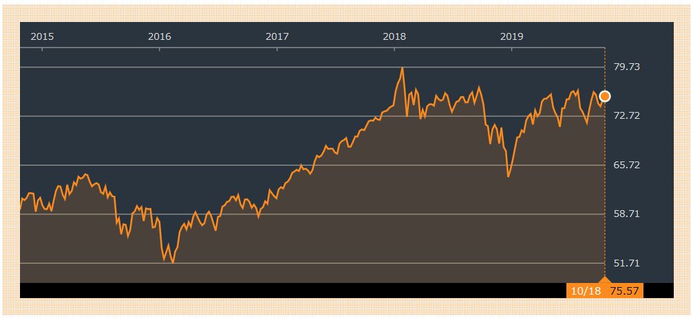 VTの過去5年分のチャート